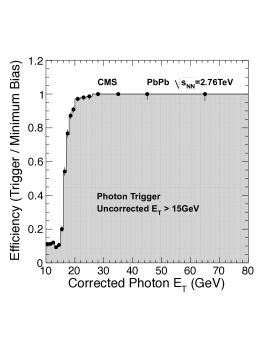 Trigger efficiency of the uncorrected Photon15 (left) and the corrected Photon40 (right) triggers as a function of corrected offline photon transverse momentum, in PbPb collisions at