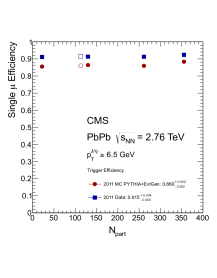 Single-muon trigger efficiencies as functions of probe muon transverse momentum, pseudorapidity, and number of participants in the 2011 PbPb data. Red full circles are simulation and blue full squares are data. The numbers quoted in the legends of the figures are the integrated efficiencies.