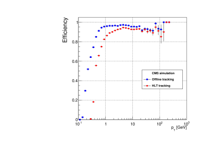 Tracking efficiency as a function of the momentum of the reconstructed particle, for the HLT and offline tracking, as determined from simulated