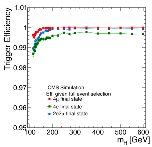 Trigger efficiency for simulated signal events with four generated leptons in the pseudorapidity acceptance (left), and for simulated signal events that have passed the full