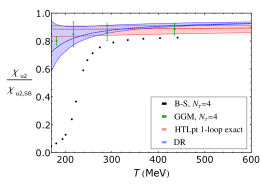 The second-order diagonal QNS normalized to its Stefan-Boltzmann value (left), and the sixth-order diagonal QNS multiplied by