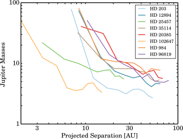 Detection limits in Jupiter masses versus projected separation in AU for all targets with full APP coverage (and HD 96819). We are sensitive to planet mass companions (