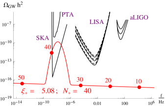 Scalar power spectrum and GW power spectrum produced during inflation in the two field mode (
