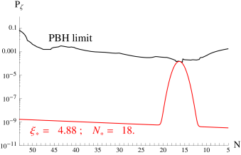Scalar power spectrum and GW power spectrum produced during inflation in the two field model (