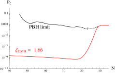 LEFT PANEL: Scalar power spectrum in axion inflation for a linear inflaton potential, in the approximation (