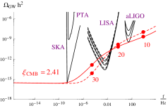 Scalar and tensor signals for a linear inflation potential. The solid lines show the signal if