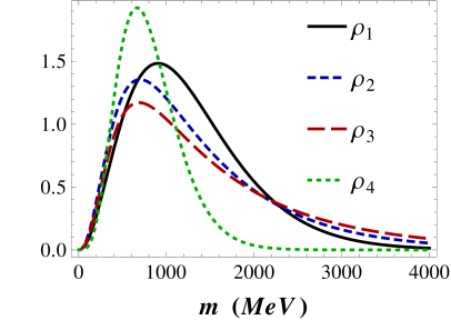 Comparison between the integrand (in units of 1/GeV) in Eq.(