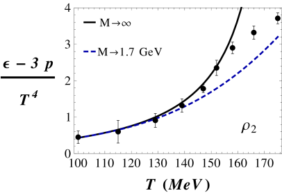 Trace anomaly, pressure, and speed of sound squared for the hadron resonance model with density of states