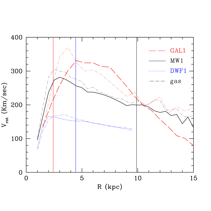 Azimuthally averaged rotation velocity of cold gas (dot – dashed line) and stars ( age