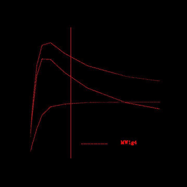 Resolution tests: The circular velocity V