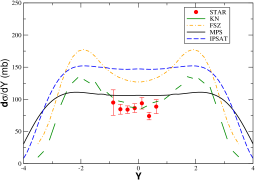 (Color online) Predictions for the rapidity distribution of