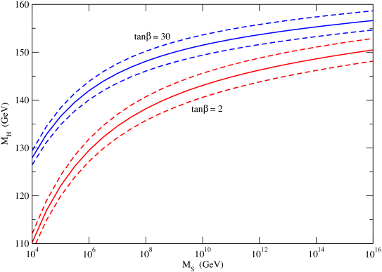 The Higgs boson mass as a function of the scalar mass