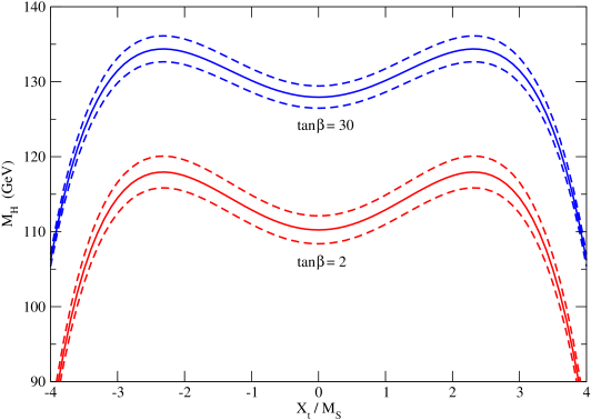 The Higgs boson mass as a function of the ratio