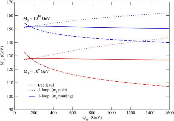 The Higgs boson mass as a function of the scale