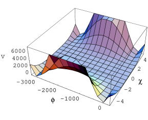 Potential function for the two field model is depicted. Initially, the scalar field