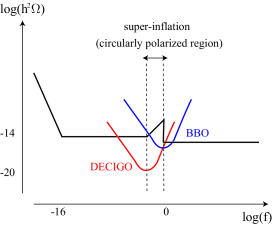 A schematic picture of the expected spectrum is depicted. The frequency range where we can observe the circular polarization depends on the model parameters. In that range, the spectrum is blue. In other parts, the spectrum is almost flat. The expected sensitivities of BBO and DECIGO are also plotted.