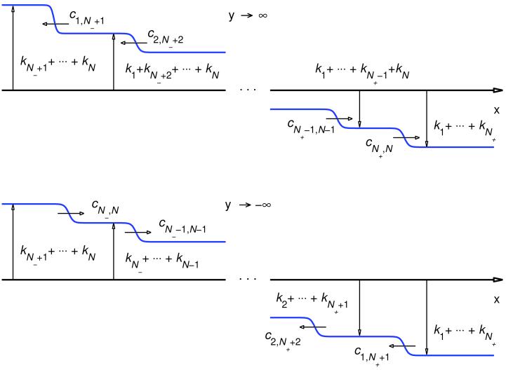 Asymptotic behavior of the function