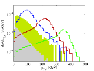 Results for the differential cross sections for the 50GeV electron beam facility. Here,