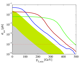 Total cross section for the 50GeV (upper) and 150GeV (lower) electron beam facilities as a function of a cut on the maximum missing transverse energy (left) and the minimum transverse momentum of the positron (right). The blue, red, and green lines lines correspond to simulated heavy neutrino masses of