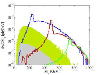 The differential cross section with respect to the reconstructed mass