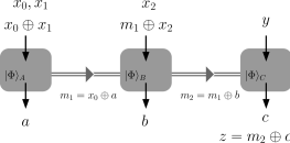 Distributed RAC with shared entanglement and a classical channel