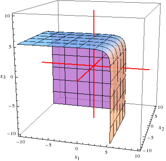 Three-dimensional projection of optimal detection surface for uncorrelated statistics