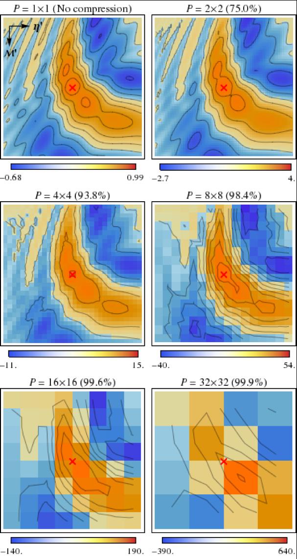 Matrix/contour plots of the expectation values