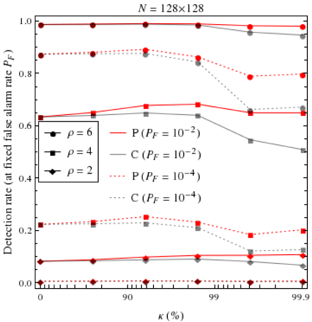 Plots of (a) detection rate