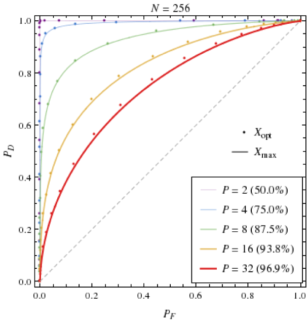 ROC curves for the partition scheme's optimal and maximum-overlap detection statistics, at different values of set cardinality