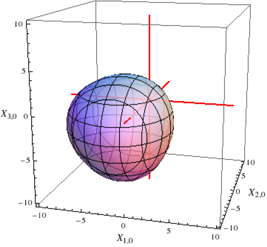 Three-dimensional projection of optimal detection surface for correlated statistics