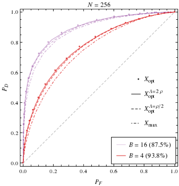 ROC curves for the symmetric base scheme's optimal, maximum-overlap and estimated detection statistics, at different values of base