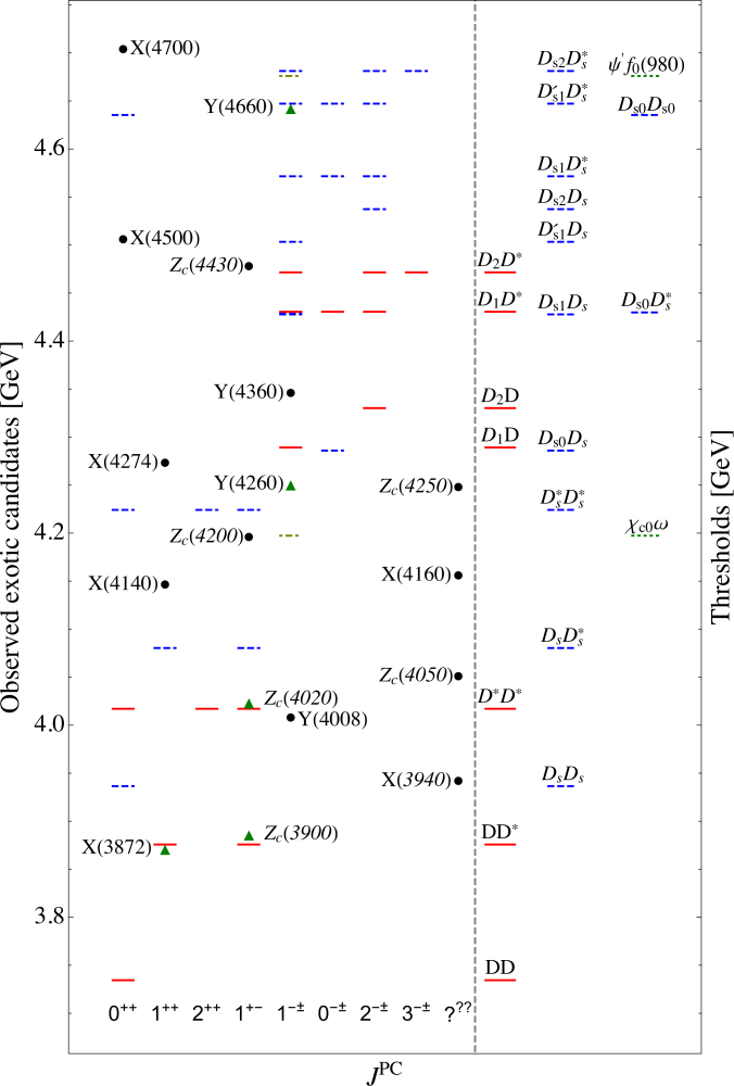 -wave open charm thresholds and candidates for exotic states in charmonium sector. Red solid (blue dashed) horizontal lines indicate the thresholds for nonstrange (strange) meson pairs. Two additional thresholds involving a charmonium