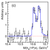 Measured line shapes of the two