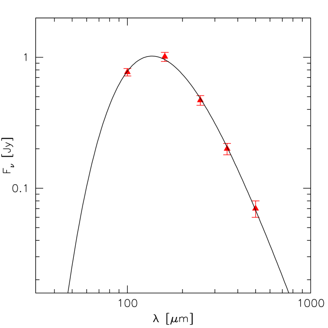 Modified black body fit (black line) to the observed