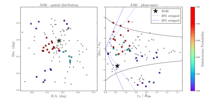 Left: The position in the sky of JO36 spectroscopic members from OmegaWINGS (small black points), JO36 (star), and the BCG (red cross). Squares correspond to identified substructures, which have been color-coded according to their probability to be random fluctuations (i.e. values close to zero indicate highly significant substructure detections, Biviano et al. in preparation). Right: Phase-space diagram with symbols as in the left panel. Curves show the escape velocity in a