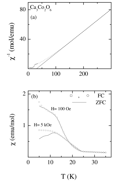 (a) Inverse dc magnetic susceptibility (
