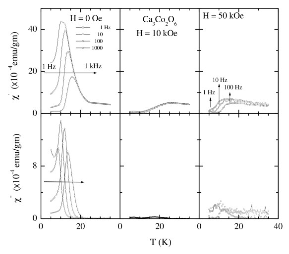 Ac susceptibility as a function of temperature for various frequencies in the absence and in the presence of external dc magnetic fields (10 and 50 kOe) for Ca