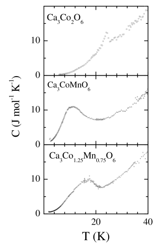Heat capacity (C) as a function of temperature (T) for Ca