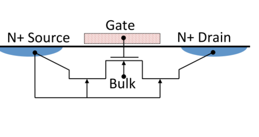 DC measurements of the output characteristics of the output transistor on the STA3800C. As shown on the left, the device is modeled as a MOSFET with two short-channel JFETs in series. The fit of the measurements to the model is shown in the center (Id/Vd) and right (IdVg) panels, with the measurements as the solid lines and the SPICE simulations as the dots. With this structure the device width(W), length(L), threshold voltage(Vt), and gate oxide thickness(Tox) all match the physical measurements, which was not the case when a MOSFET-only model was attempted. The details of the composite SPICE model are given in Appendix