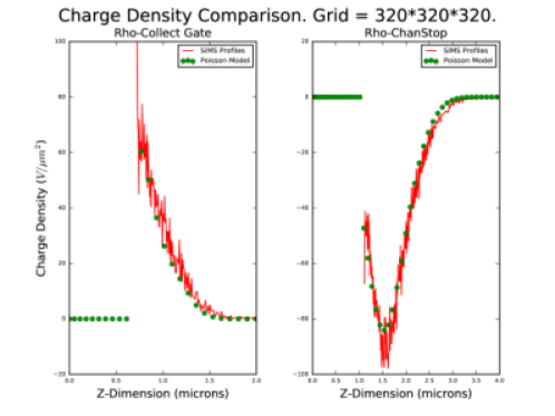 This figure shows that the dopant model for the ITL chip in the