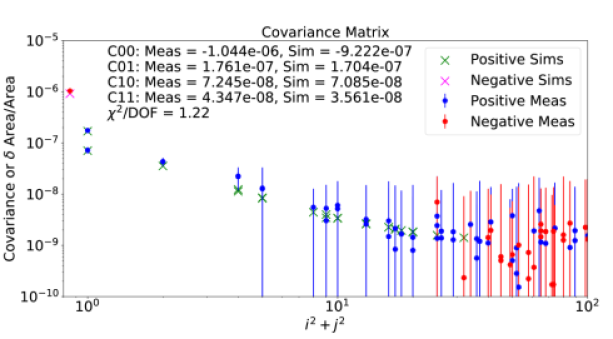 Correlation measurements and simulations for the ITL STA3800C chip. The simulated pixel area distortions (see Figure