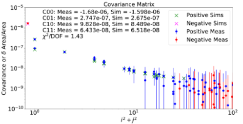 """Impact of the location of the """"dots"""" in the E2V CCD array. See Section"""