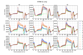 Output waveforms with slow recovery are seen on some STA3800C chips. The left panel shows these measured waveforms, and the right panel shows SPICE simulations of the output waveforms when substrate resistance is added to the output transistor. The added substrate resistance causes the output waveform to mimic what is seen in the measurements.