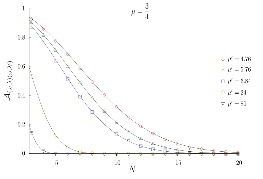 Overlap between the ground state of a Sutherland model (
