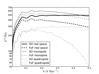 Clustering statistics in real and redshift-space for the reference BigMultiDark SO and FoF catalogues, both with the same number density. Monopole of the power spectrum in real space for BigMD SO catalogue (thick solid line) and FoF catalogue (thick dashed line); monopole of power spectrum in redshift-space for SO (thin solid line) and FoF (thin dashed line); and quadrupole of power spectrum in redshift-space for SO (dash-dotted line) and FoF (dotted line). In real space, SO monopole has higher amplitude due the clustering signal of subhaloes at small scales; but, in redshift space, the signal in the monopole is compensated out by the local motions. On the other hand, the quadrupole of the SO catalogue has much less signal due to the local motions.