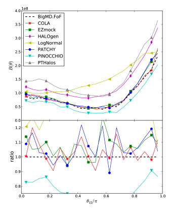 Top panel: performance results for the 3-point correlation function in real-space.. Bottom panel: bispectrum in real-space. Dashed lines correspond to the BigMultiDark FoF reference catalogue.