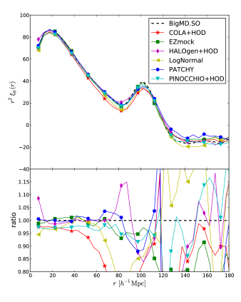Comparison of the monopole of the correlation function in real-space. Dashed line corresponds to the BigMultiDark SO reference catalogue.