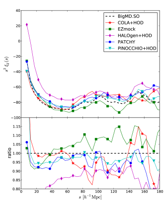 Top panel: comparison of the monopole of the correlation function in redshift space. Bottom panel: performance results for the quadrupole of the correlation function in redshift-space. Dashed lines correspond to the BigMultiDark SO reference catalogue.