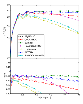 SO power spectrum comparison, in real space, between the different approximate methods and BigMultiDark.