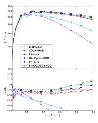 Top panel: performance results for the monopole of the power spectrum in redshift space. Bottom panel: comparison of the quadrupole of the power spectrum in redshift space. Dashed lines correspond to the BigMultiDark SO reference catalogue.